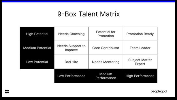 Talent Matrix - 9 box template