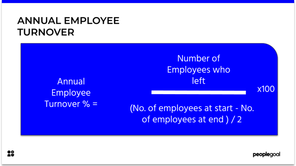 Annual employee turnover equation