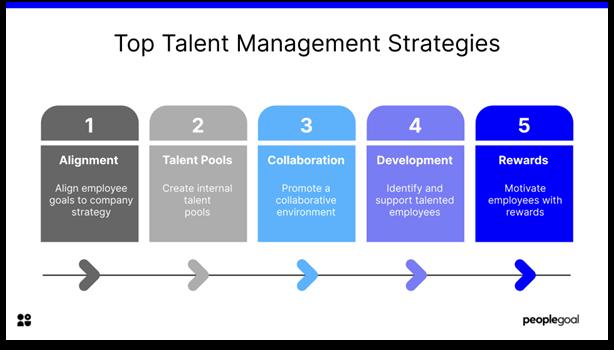 Talent Management - top talent management strategies