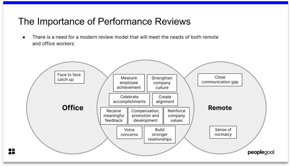 5 tips to improve remote performance reviews importance