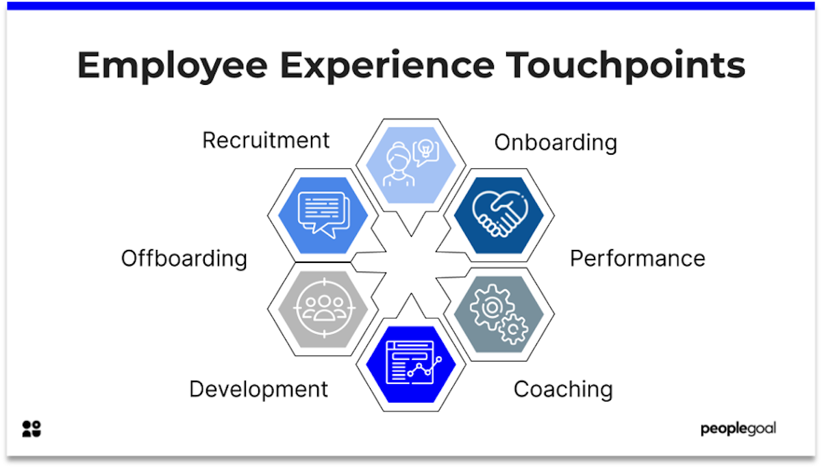 employee experience touchpoints peoplegoal