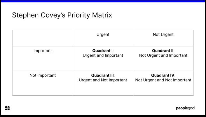 Steven Covey's priority matrix