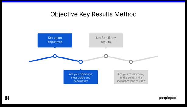 OKRs - Objective Key results Method