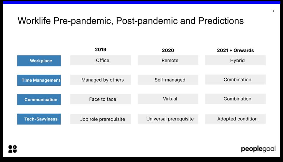top hr trends 2021 worklife pre pandemic vs post pandemic vs 2021