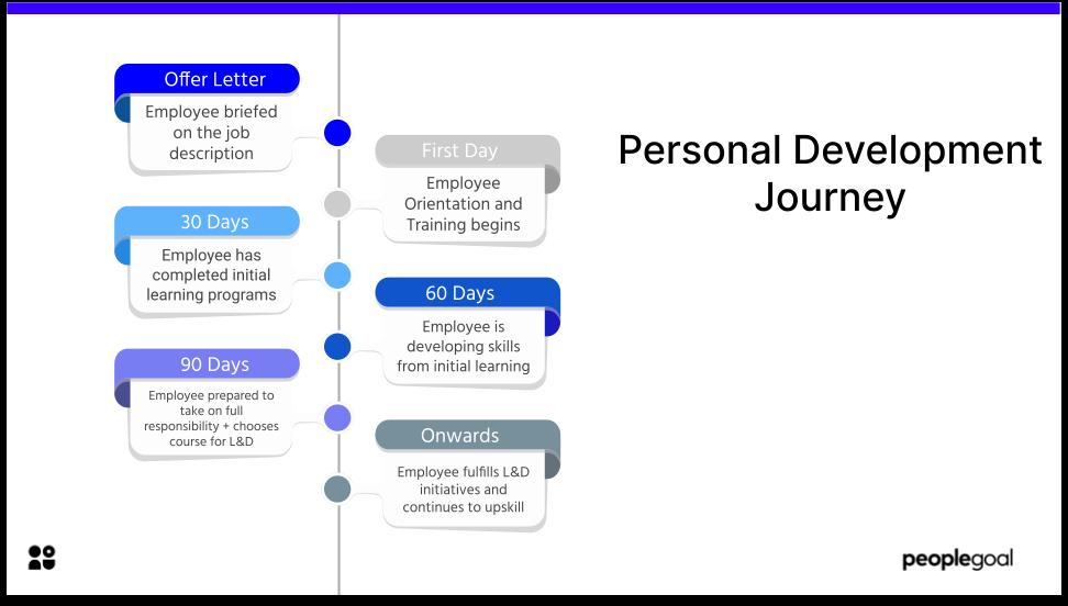 Personal Development Journey