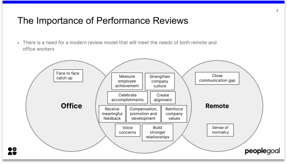importance of remote performance reviews