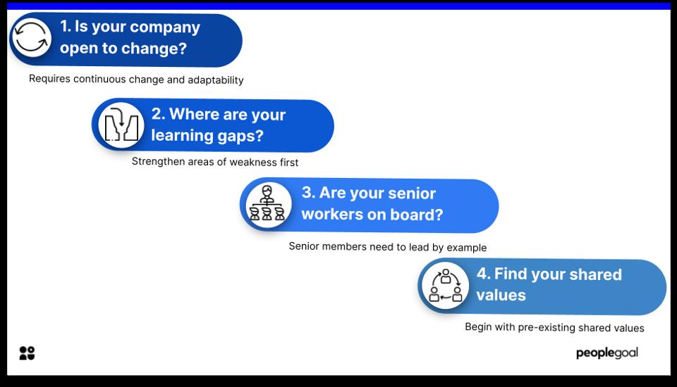 learning organization - checklist