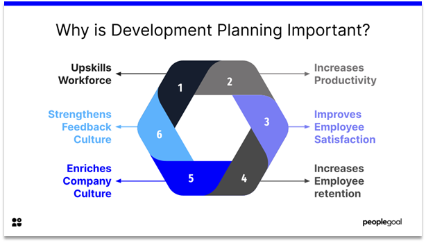 Development Planning - why is development planning important