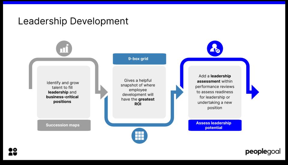 employee development leadership development