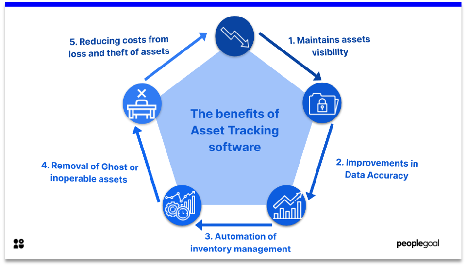 asset tracking - benefits