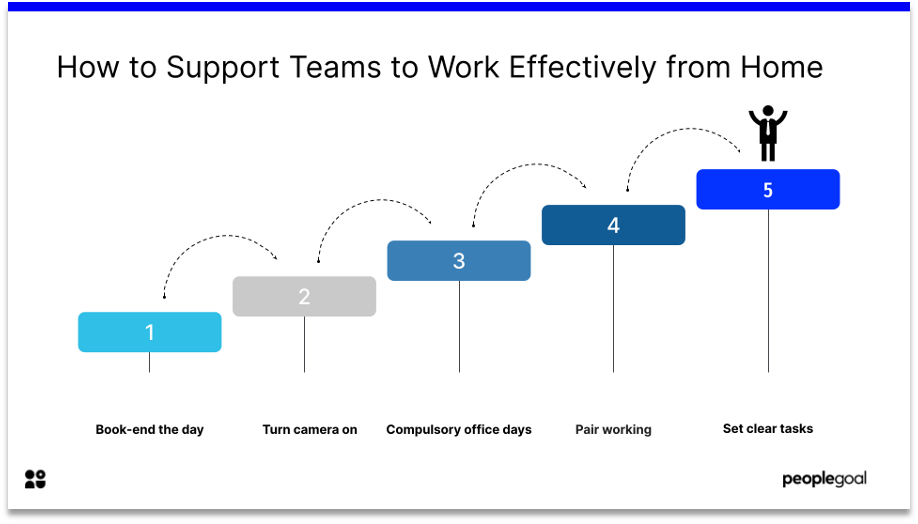 how to support teams to work from home effectively