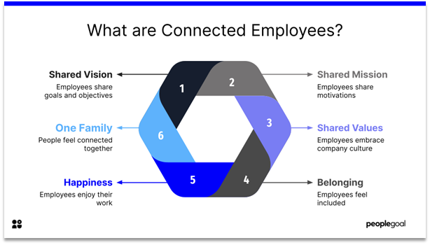 Connected Employees - what are connected employees