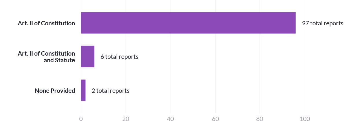 A bar chart that shows total reports broken down by domestic legal authority cited