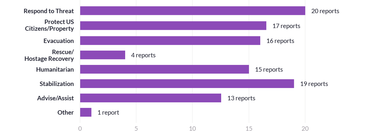Bar chart showing 48-hour reports by Purpose/Mission