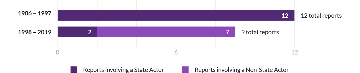 Bar chart showing break down of reports coded as response to threat