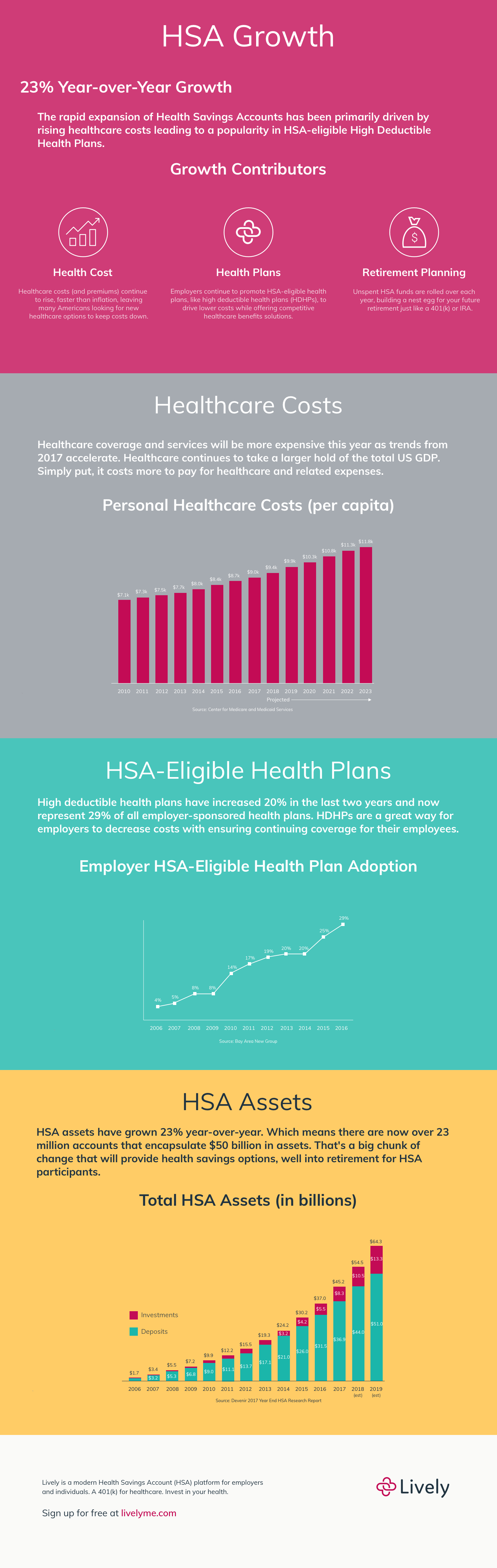 HSA Growth Infographic