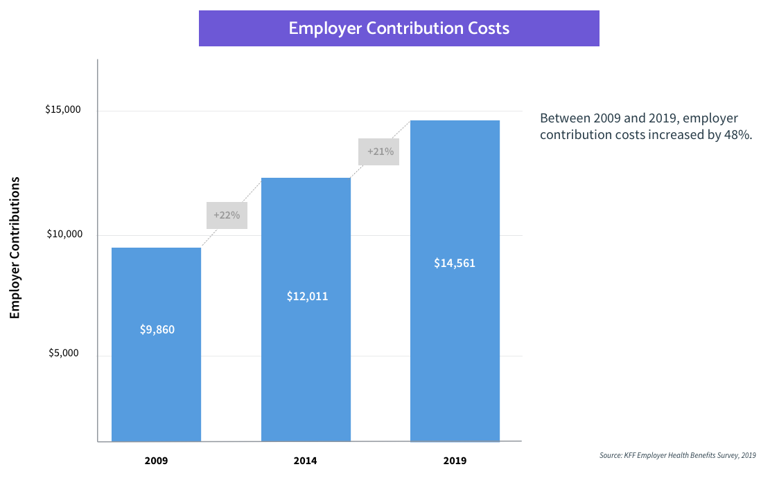 employer health insurance premiums contribution costs