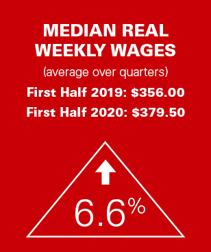2020 Mid-Year Industry Report Wages Callout