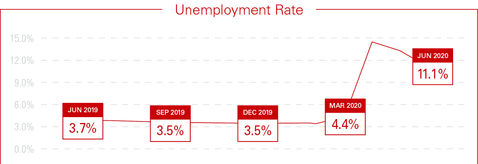 2020 Mid-Year Industry Report Unemployment Graph