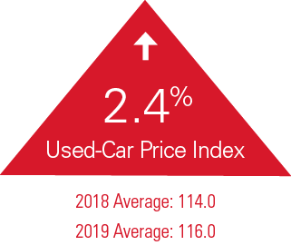 2019 Industry Report - Used-Car Price Index