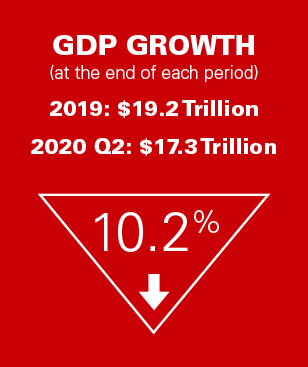 2020 Mid-Year Industry Report GDP Callout