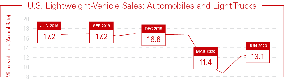 2020 Mid-Year Industry Report New Vehicle Sales Graph