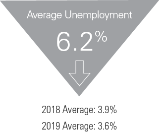 2019 Industry Report -  Unemployment