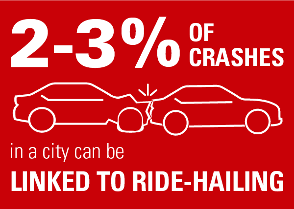 RideHailing 2 graphic 4