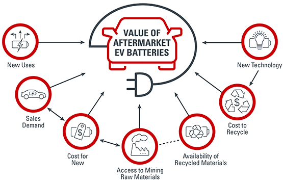 Forecasting Prices for Aftermarket EV Batteries