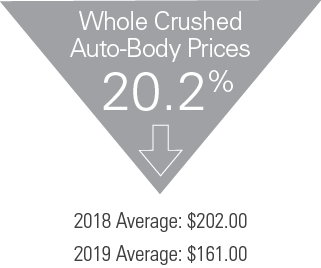 2019 Industry Report - Whole Crushed Auto-Body Prices