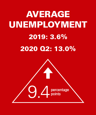 2020 Mid-Year Industry Report Unemployment Callout