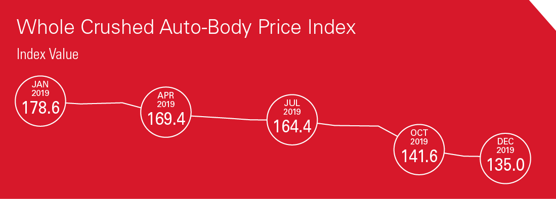 2019 Industry Report - Whole Crushed Auto-Body Price Index