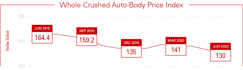2020 Mid-Year Industry Report Whole Crushed Graph