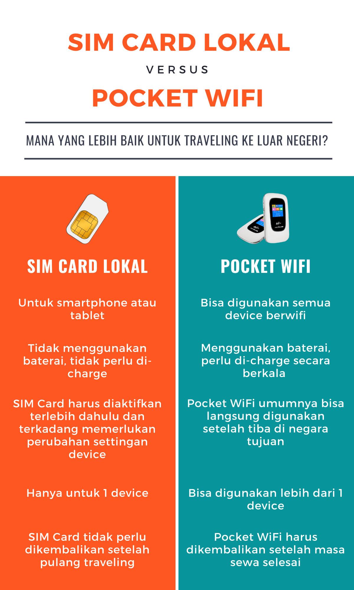 SIM Card Lokal vs WiFi Portable