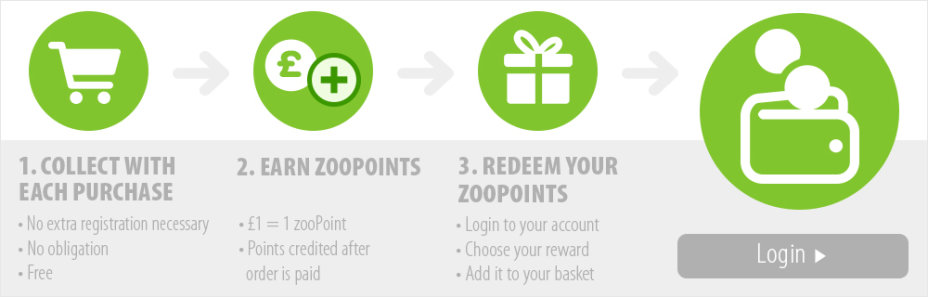 Start collecting zooPoints now!