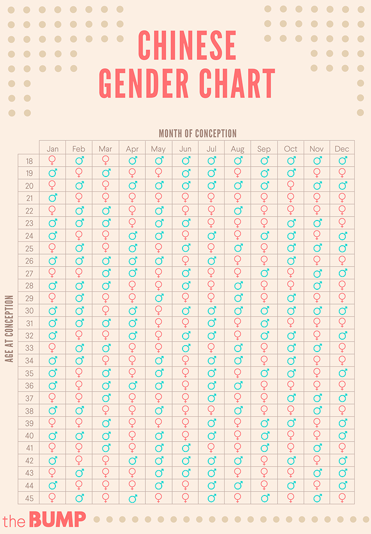 Chinese Gender Prediction Chart