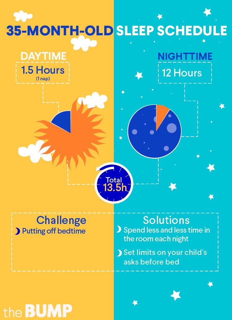 35 Mos Toddler Sleeping Chart