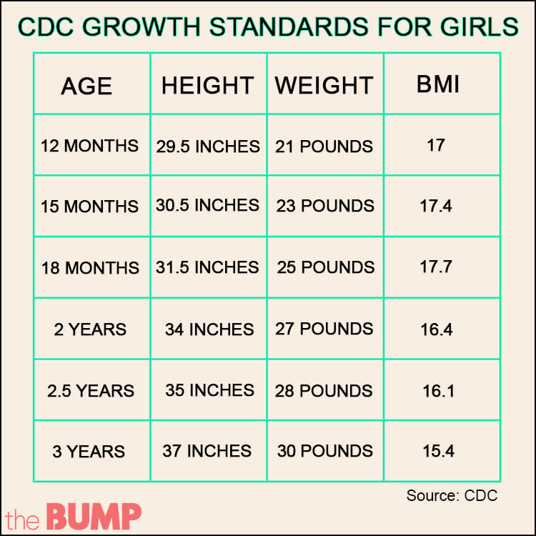 How Does The Child Growth Chart Work