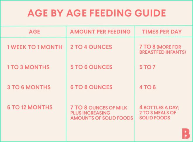 how to start baby on milk