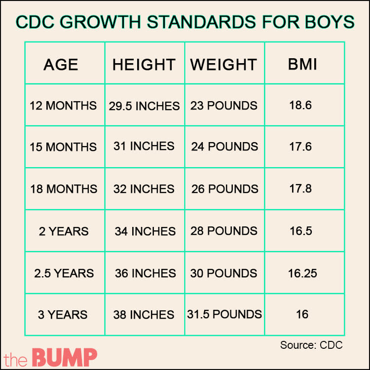 Cdc Growth Standards Boys
