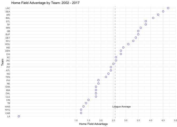 Calculating HFA in the NFL with R and the tidyverse - Sports