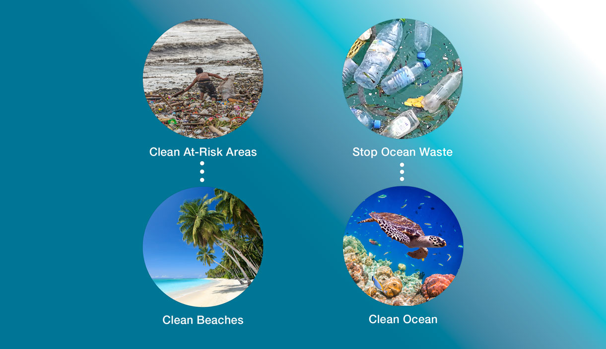 Oceanbound Plastic