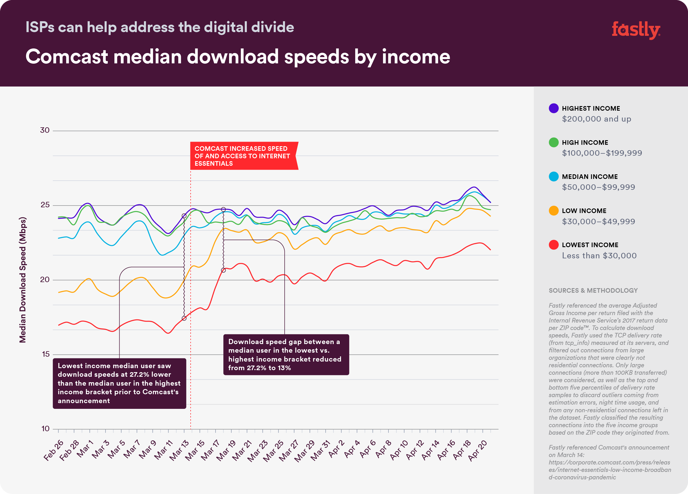 DigitalDivide-Graph-ComcastOnly