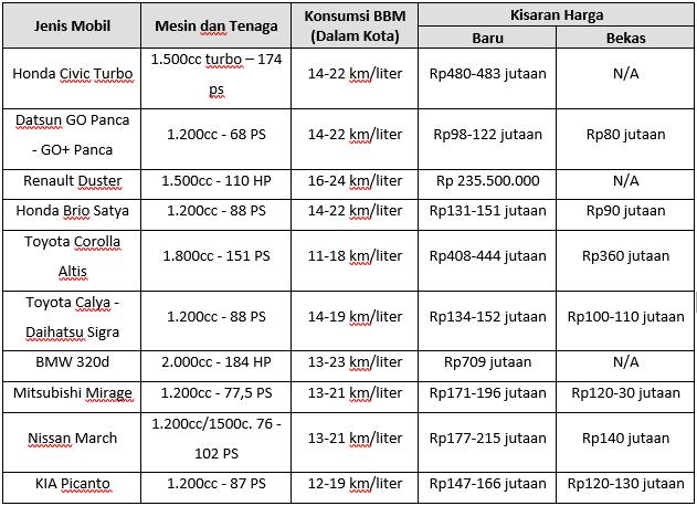 Tabel Harga 10 Mobil Paling Irit BBM 2017