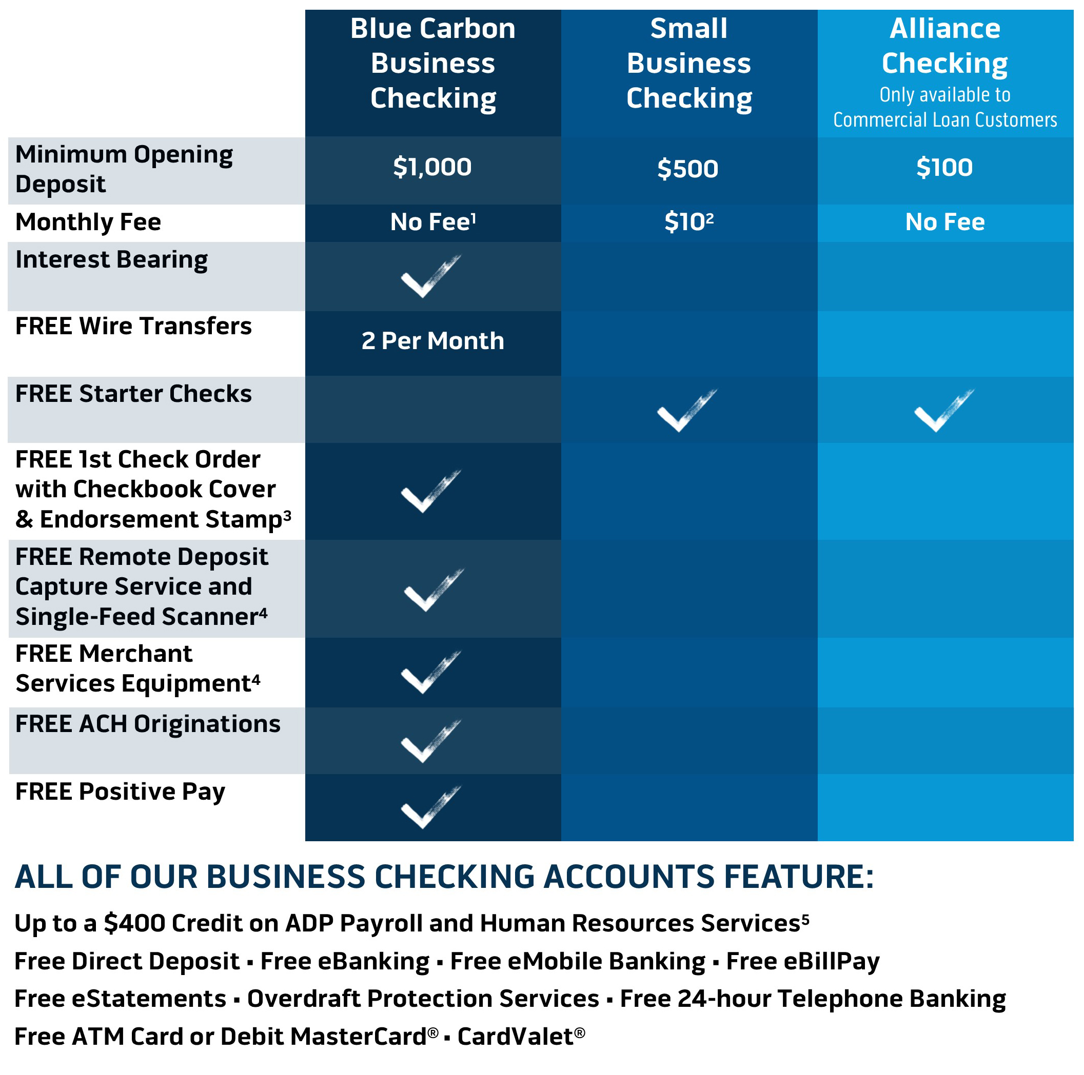Business Checking Comparison Chart