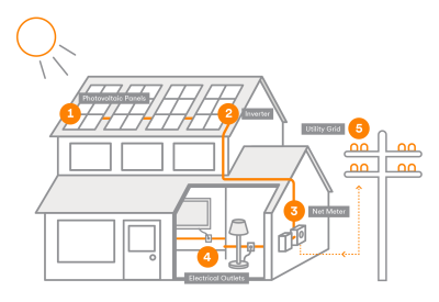 Solar panels produce power for you - Vivint Solar