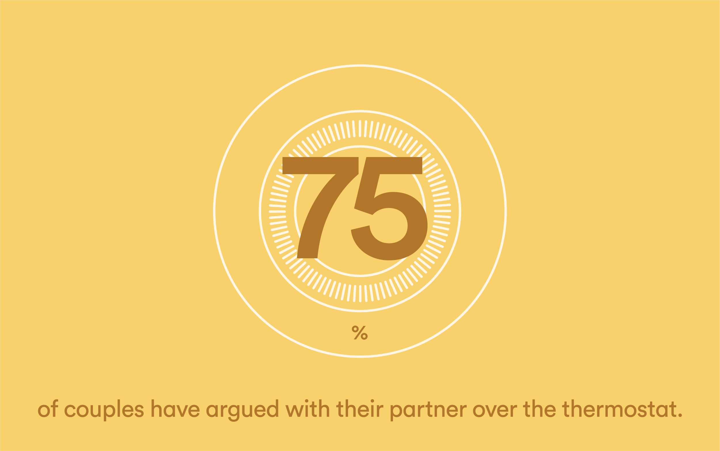 75% Of Couples Have Argued With Their Partner Over Their Thermostat