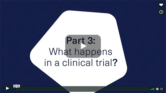 WHAT HAPPENS IN A CLINICAL TRIAL? image