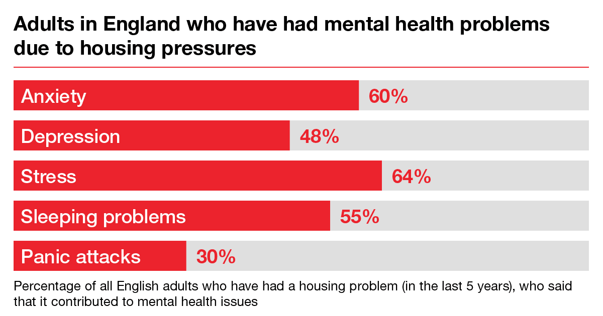 housing and mental health shelter england
