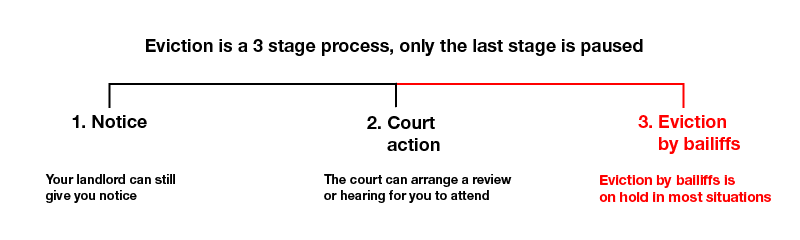 horizontal line showing the three stages of eviction - notice, court action and eviction by bailiffs in chronological order. the last part of the line is red to show that this part of the eviction process is on hold.